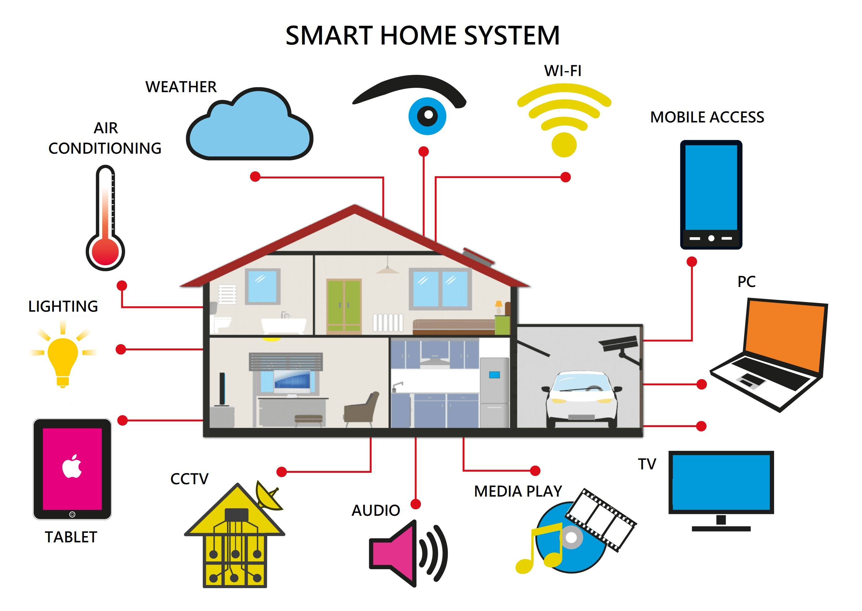 Diagram  Wiring Diagram For Smart Home Full Version Hd